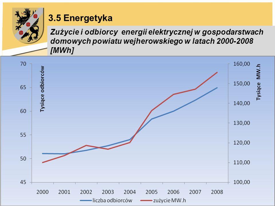 3.5 Energetyka Zużycie i odbiorcy energii elektrycznej w gospodarstwach domowych powiatu wejherowskiego w latach 2000-2008 [MWh]